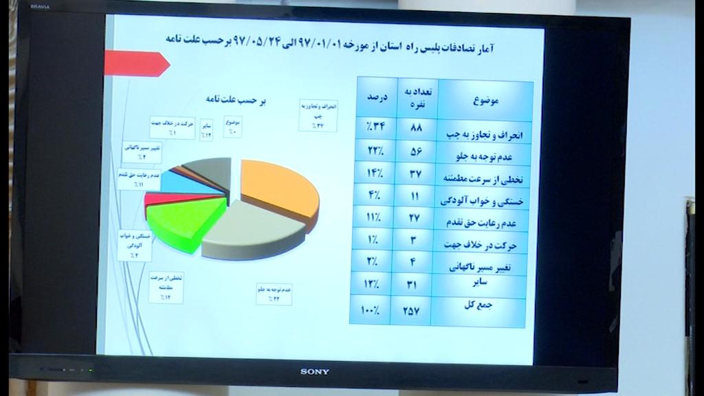 سیر صعودی تصادفات در جاده های ایران